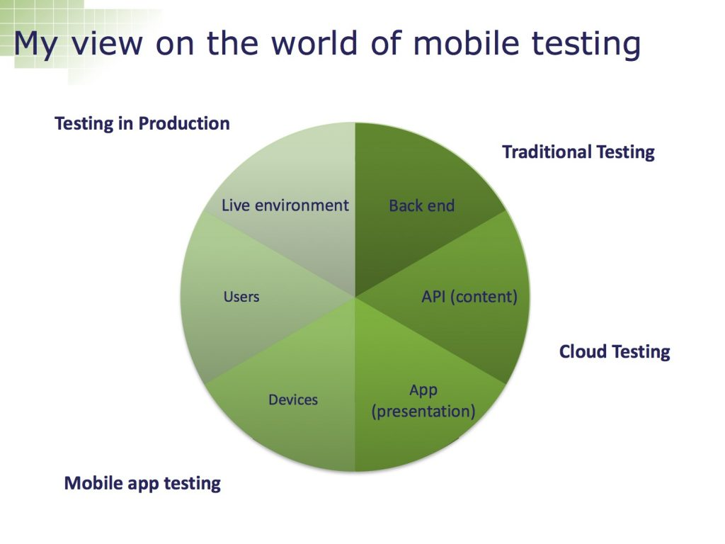 My view on the mobile world
